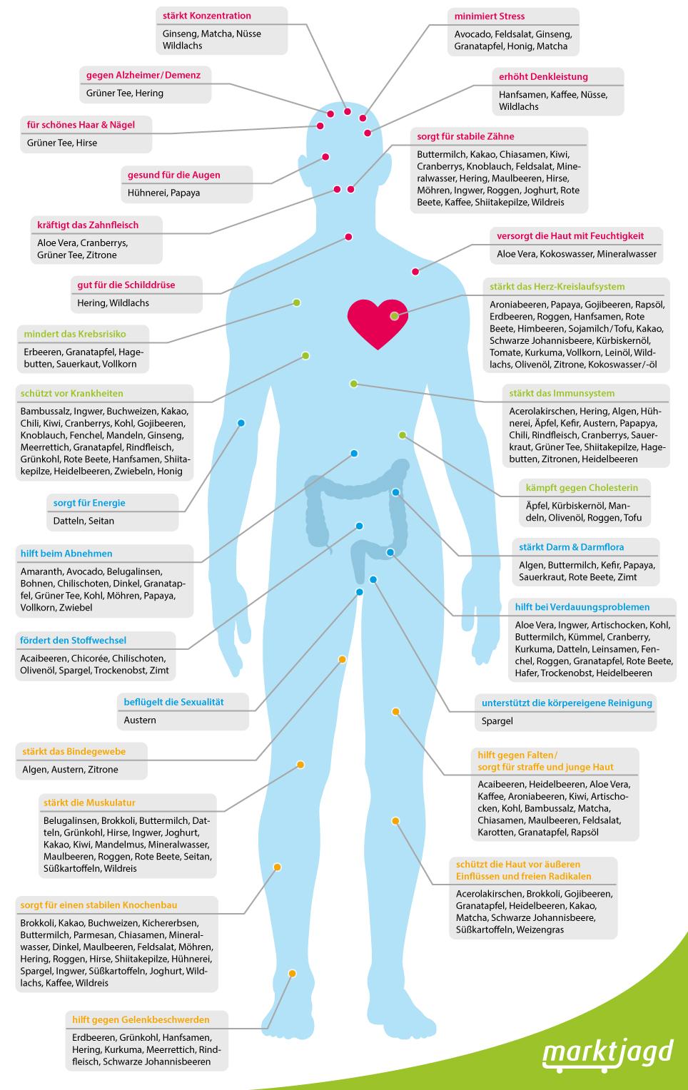 Lebensmittel und ihre Wirkung